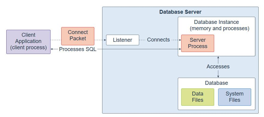 Oracle Database 18c Technical Architecture - ORACLE-HELP