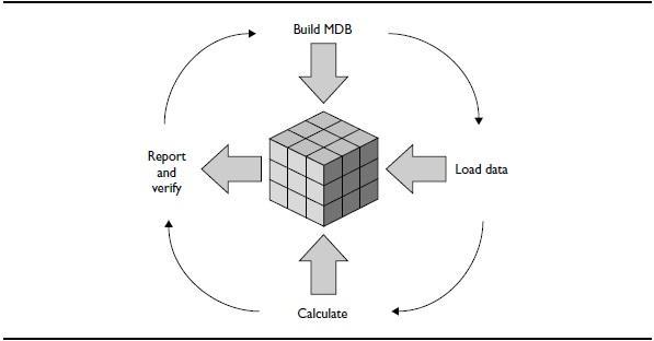 Begin to design an effective OLAP application