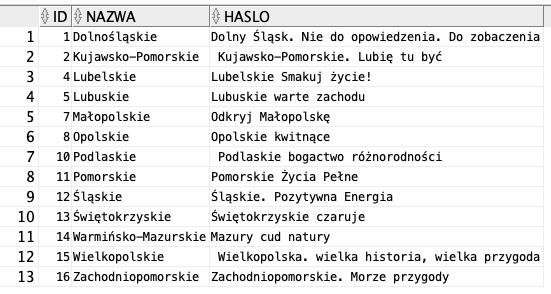 SQL - LIKE. NOT LIKE. ESCAPE - OracleDev | Kurs Oracle. SQL