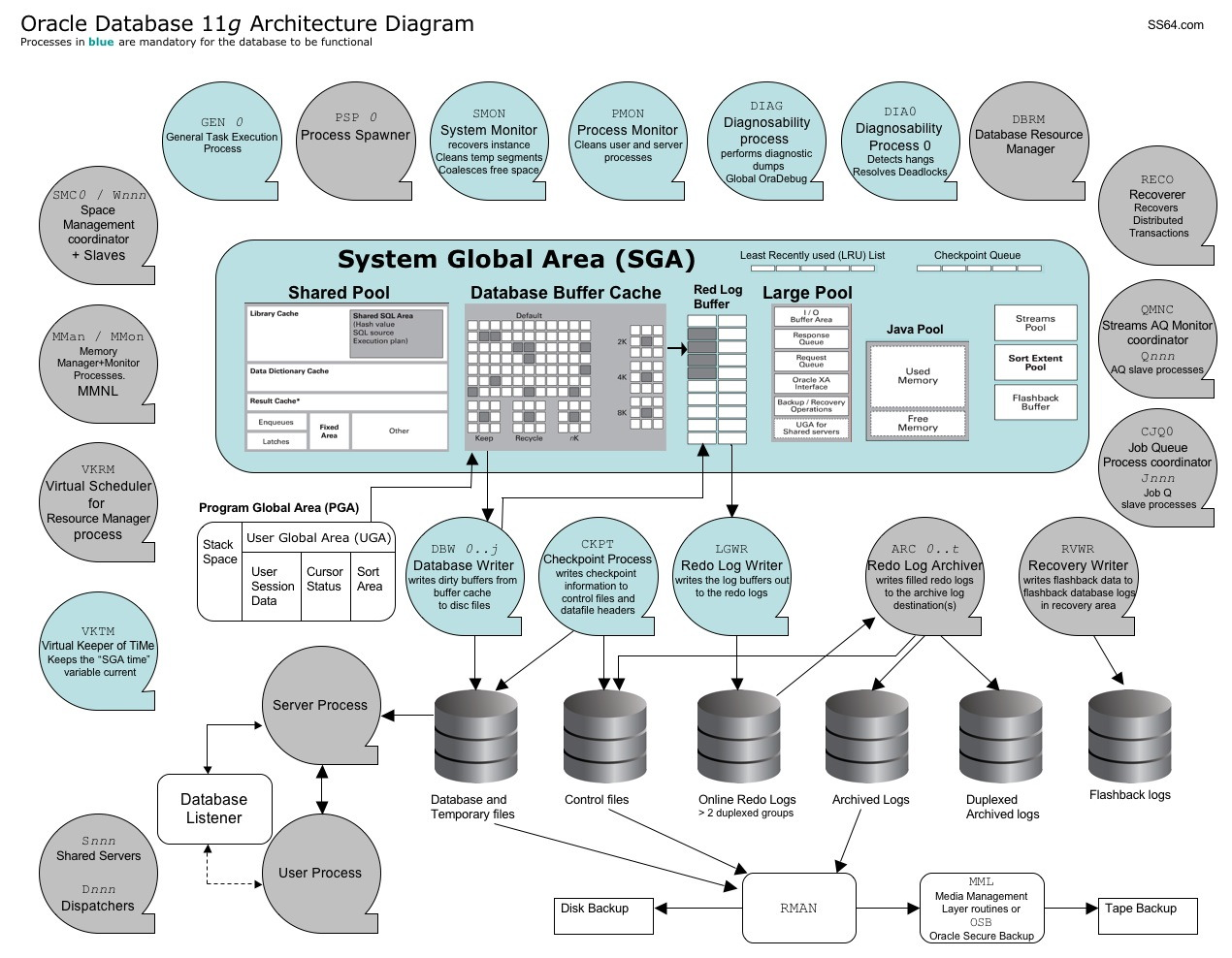 twitter architecture diagram shower drain vent oracle 11g database architect blogs