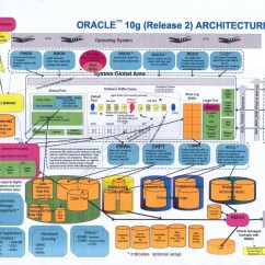 Sql Server Memory Architecture Diagram 110 Outlet Wiring Oracle Database Architect Blogs