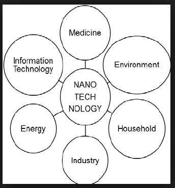 Science :Application of Nanotechnology in Agriculture & In