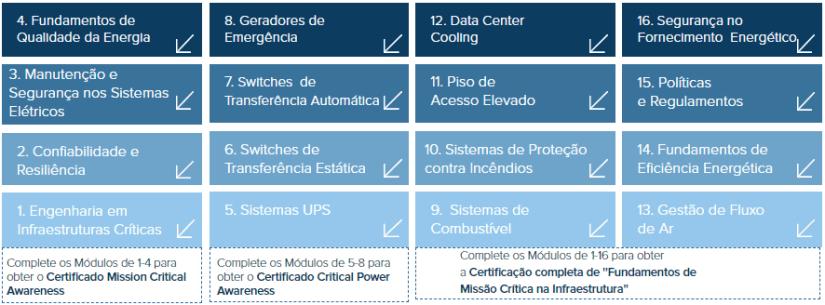 Complete os 16 cursos no programa de estudo de Maintaining Mission Critical Systems in a 24/7 Environment e você receberá 64HDPs (Horas de Desenvolvimento Profissional).