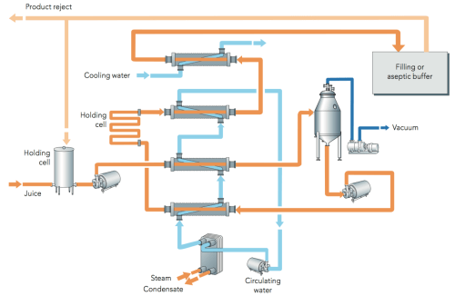 small resolution of zoom figure 7 13 flow diagram of a pasteurization process