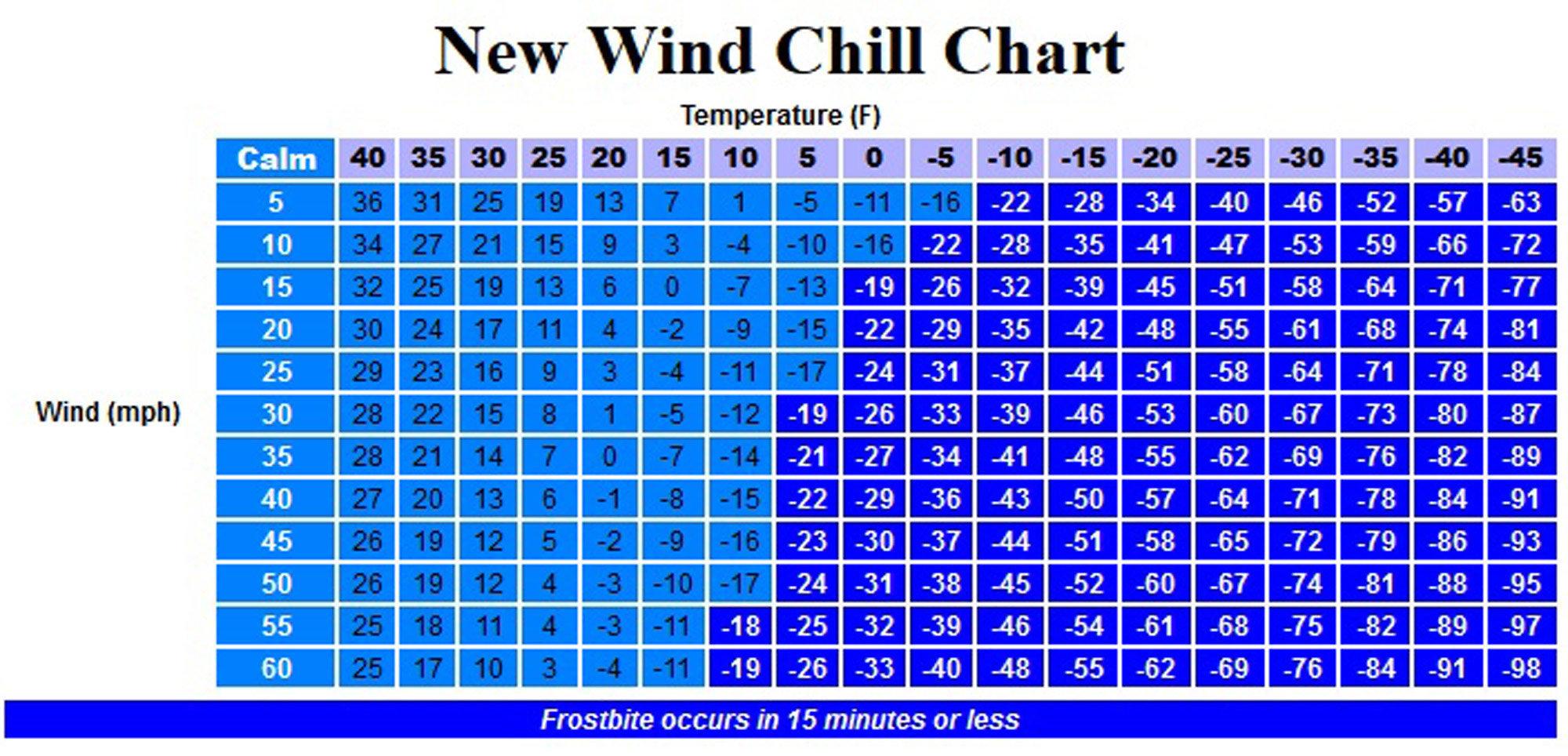 Wind chill chart orange live