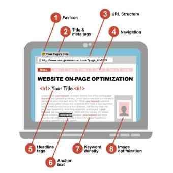 Website On-Page Optimization
