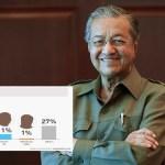 Kajian ni dapati majoriti rakyat nak Tun Mahathir lepaskan jawatan PM