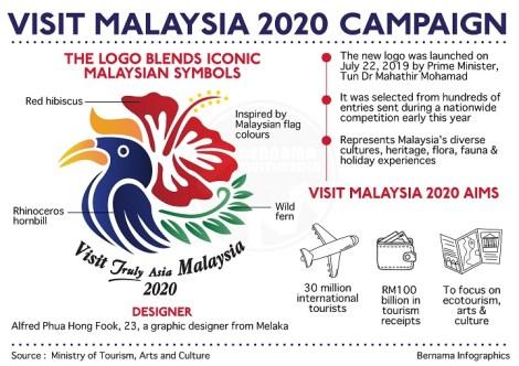 Logo Malaysia Maksud 2020