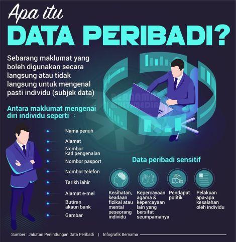 Data Peribadi Definisi