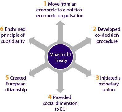 Maastricht Treaty Eu