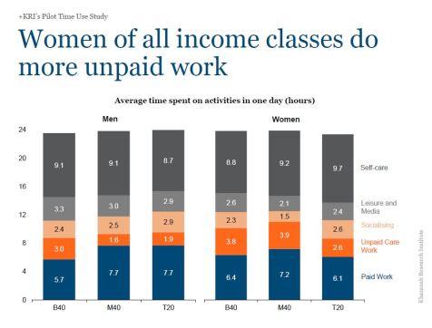 Wanita Domestik Masa Kerja Lelaki Rumah