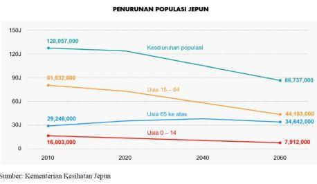 Graf Penurunan Populasi Jepun