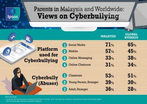 Buli Siber Malaysia Statistik