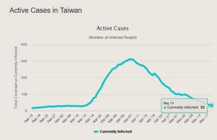 Kes Aktif Taiwan May 19