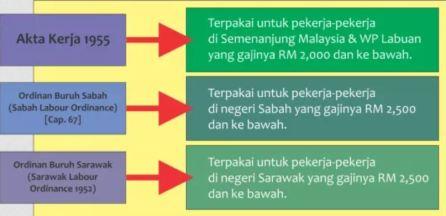 Akta Ordinan Buruh Sabah Sarawak Kerja