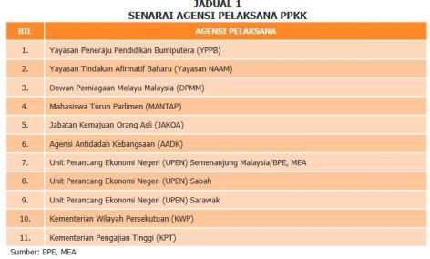 Senarai Pelaksana Ppkk