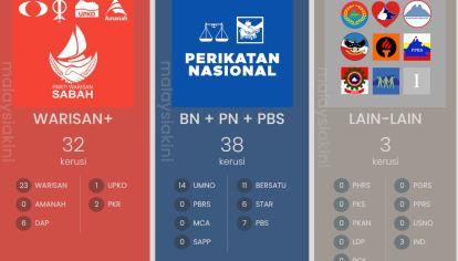 Malaysiakini Result