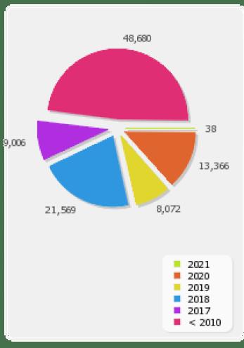 Jumlah Terbit Myjurnal
