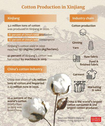 cotton xinjiang