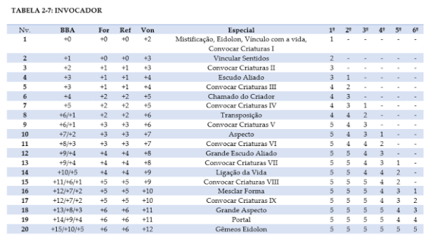Pathfinder_tabela01 Invocador - Pathfinder