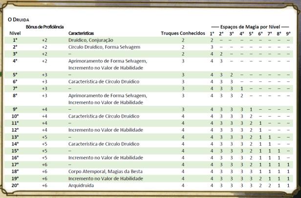 DD5-druida-tabela Druida - D&D 5ª Edição