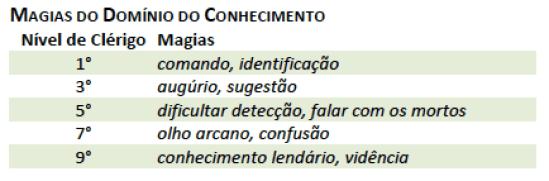 DD5_Clerigo_Dominio_Conhecimento Clérigo - D&D 5ª Edição