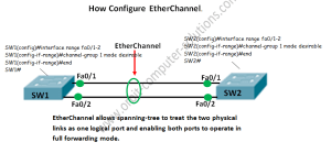What is EtherChannel ? Configuration Example and Explaination