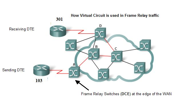 What Is Frame Relay Address Mapping? Orbit Computer Solutions Com