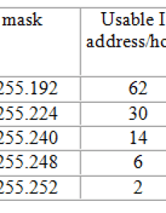 As  mentioned earlier having this table will prove very helpful for example if you have  subnet with hosts then can easily see from the also what is vlsm explained examples rh orbit computer solutions
