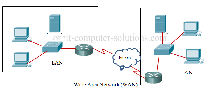 Wide Area Network Diagram Wan Network Topology Wiring Diagrams