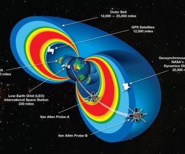 Doble toroide - Cinturon de Van Hallen