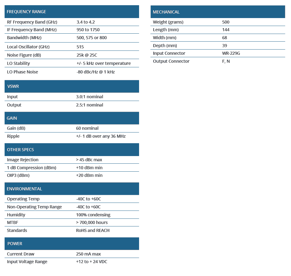 medium resolution of download lnb specs
