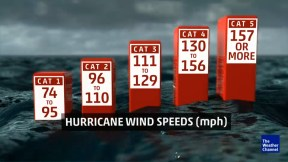 Co się składa na huragan - http://www.weather.com/storms/hurricane/video/explainer-what-ingredients-make-up-a-hurricane