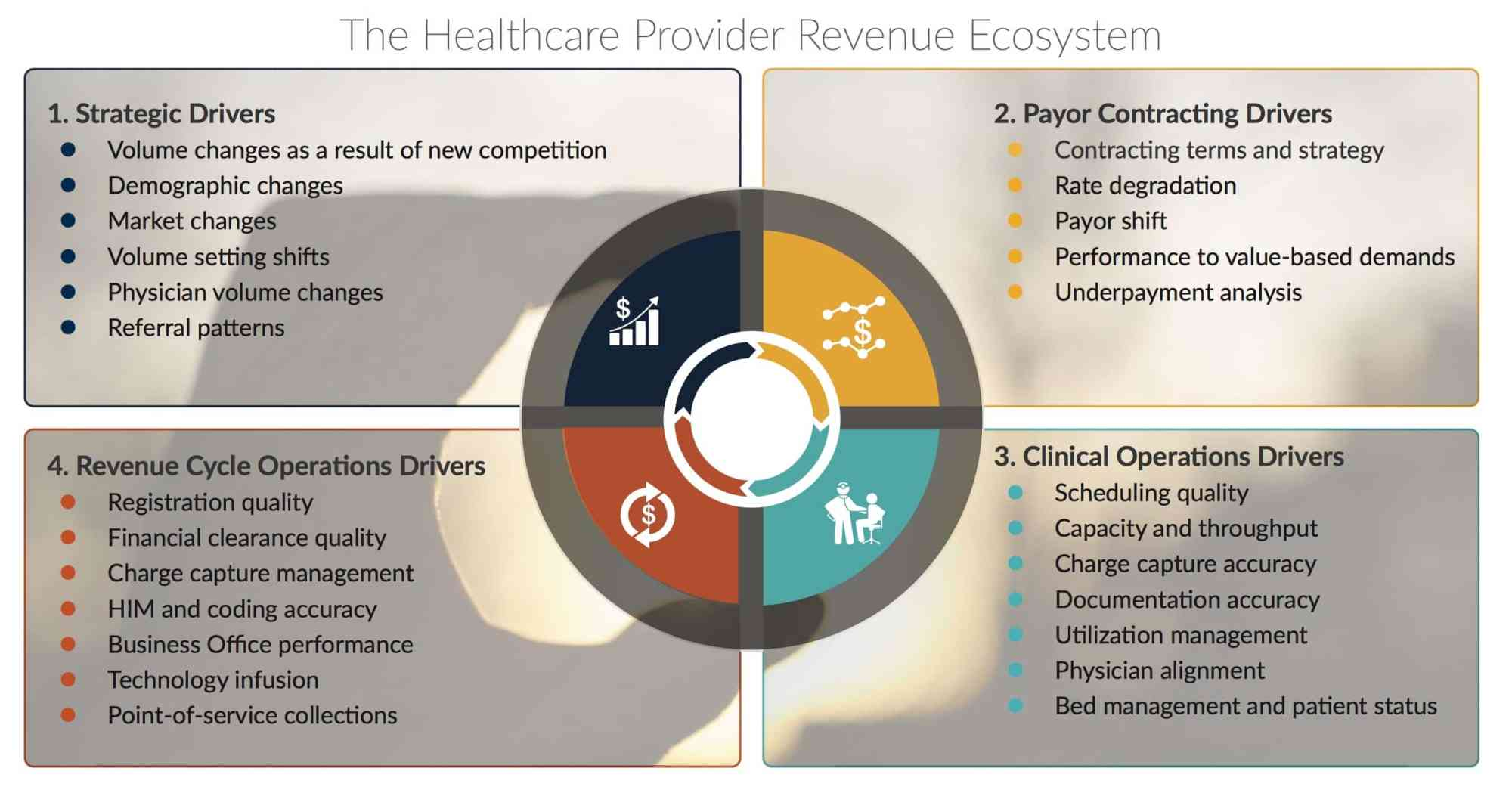 hight resolution of revenue cycle diagram