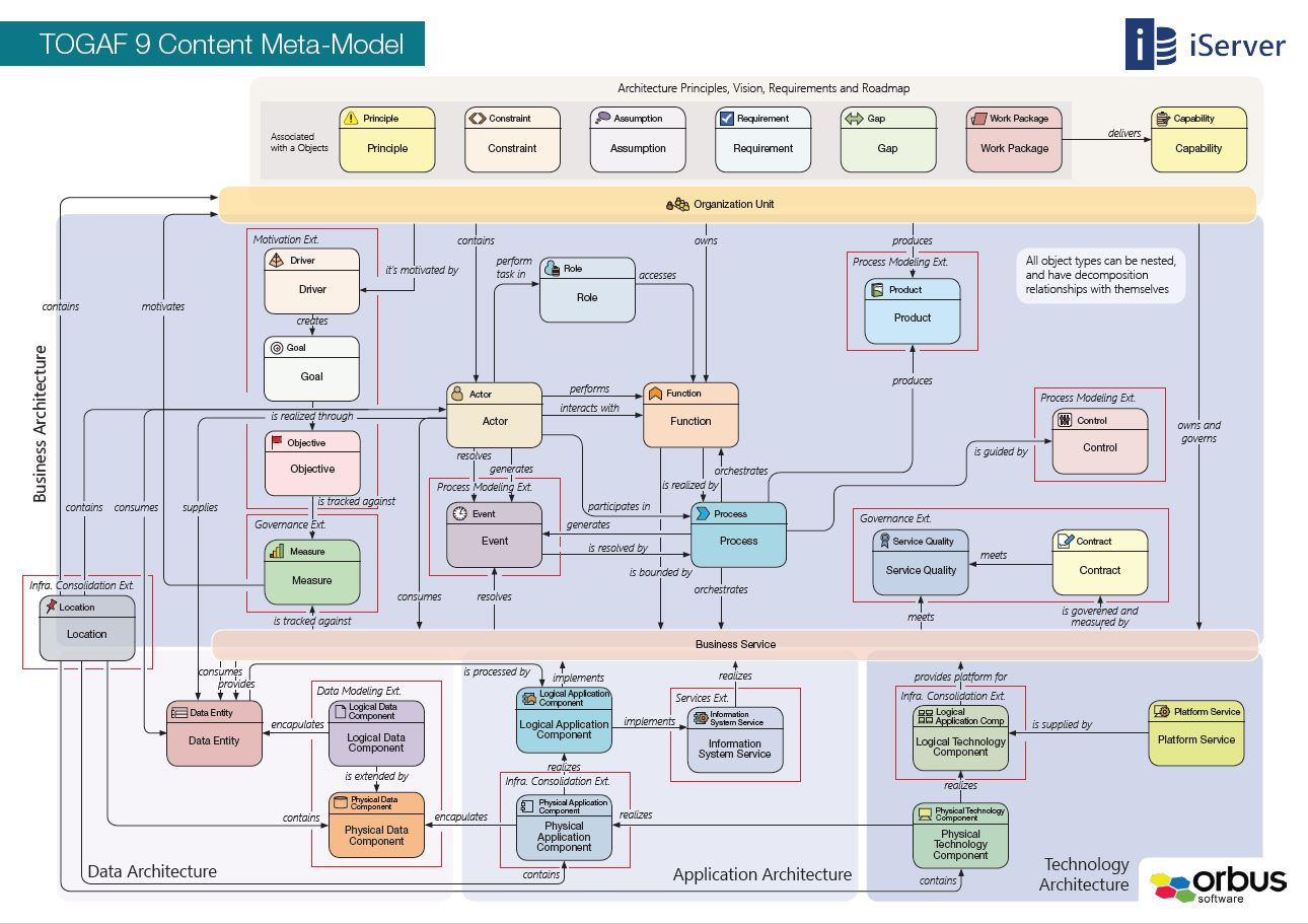 application integration architecture diagram mk4 golf fan wiring what are the benefits of togaf