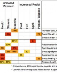 Chart summarizing the racial passives in elder scrolls online esoracialpassivesg also eso orcz video games wiki rh