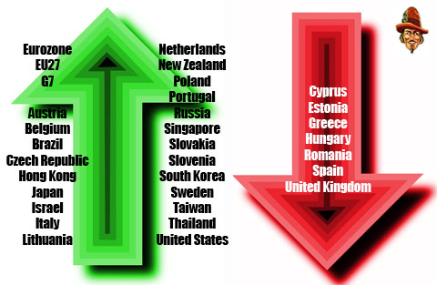 Global Q3 GDP
