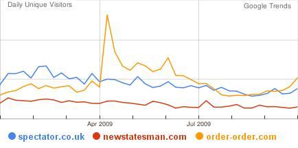 Relative Trends