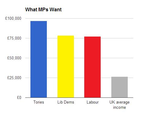 what-mps-want-paying