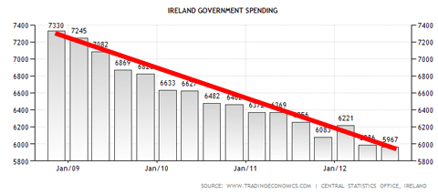 irish-austerity