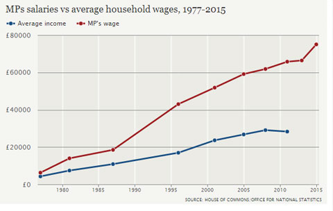 mps-v-ave-wages