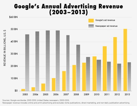 GoogleAdRevenue