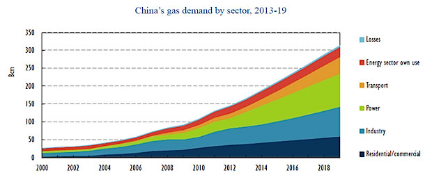 China_gas_demand_620x262