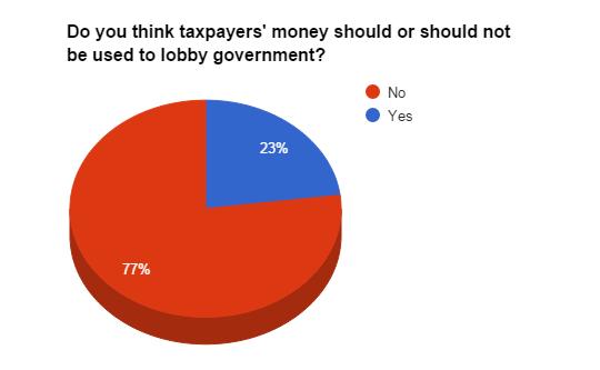 no-lobbying