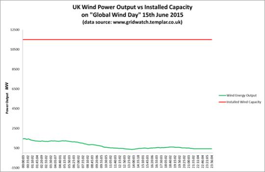 wind graph