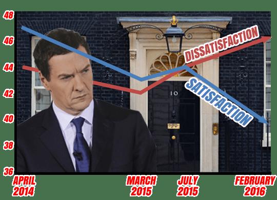 Osborne Poll