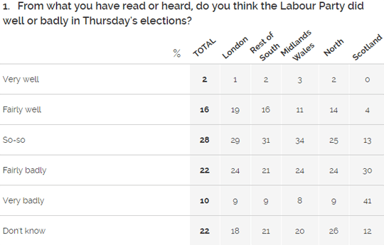 YouGov Regional Poll Labour