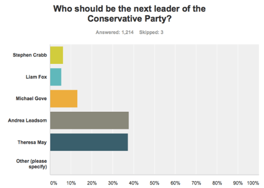 conhome poll leadership