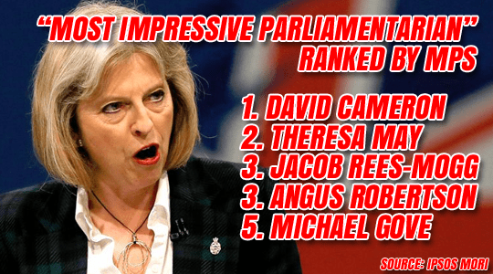 THERESA MAY MOST IMPRESSIVE MPS