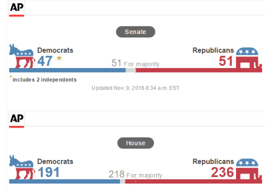 stats-house-and-senate